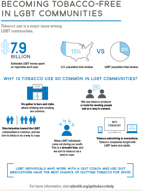 Becoming tobacco-free in LBGT communities
