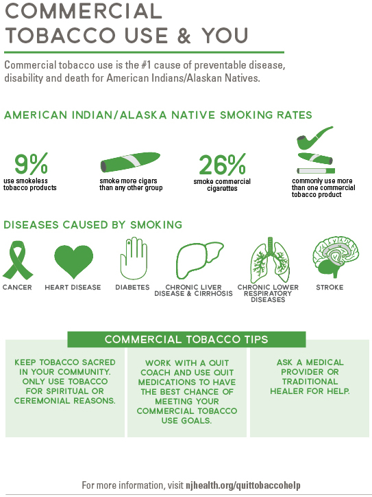 Commercial tobacco use & you